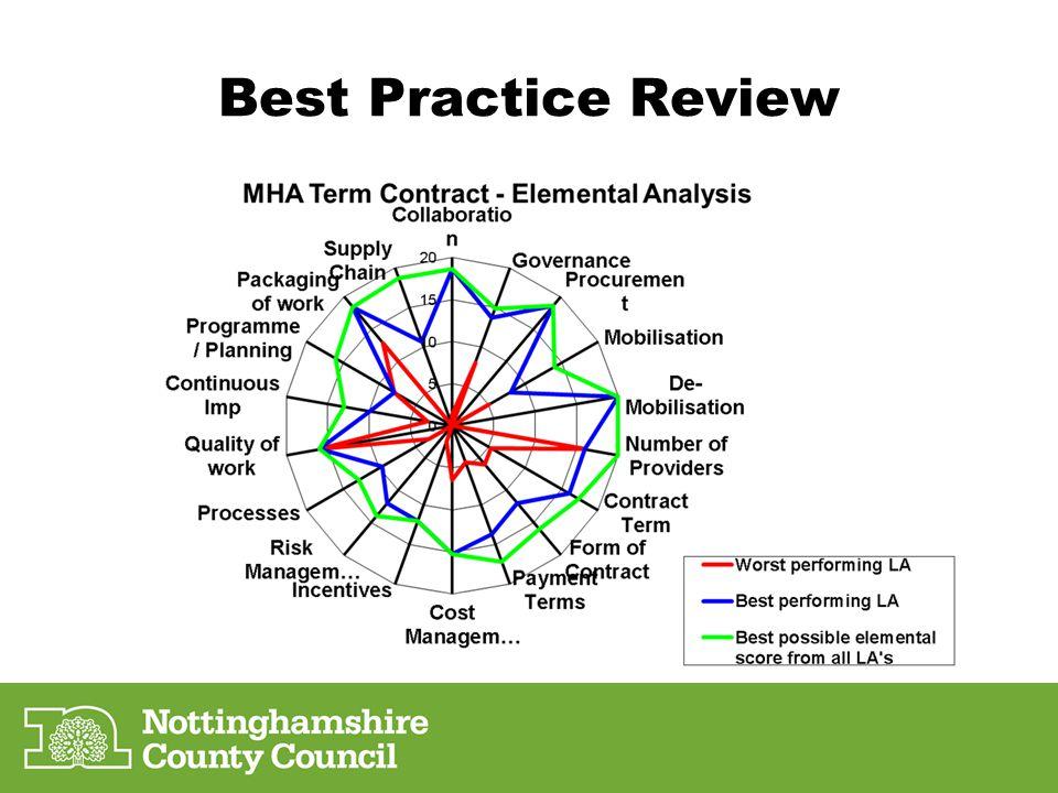 Best Practice Review