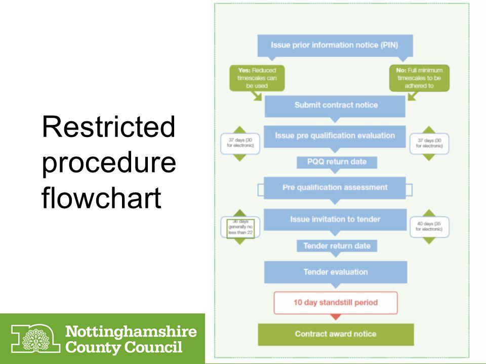 Restricted procedure flowchart