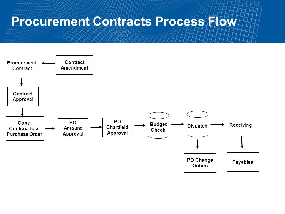 Procurement Contracts Process Flow Procurement Contract Approval Copy Contract to a Purchase Order Receiving PO Amount Approval Budget Check Dispatch Payables PO Change Orders Contract Amendment PO Chartfield Approval