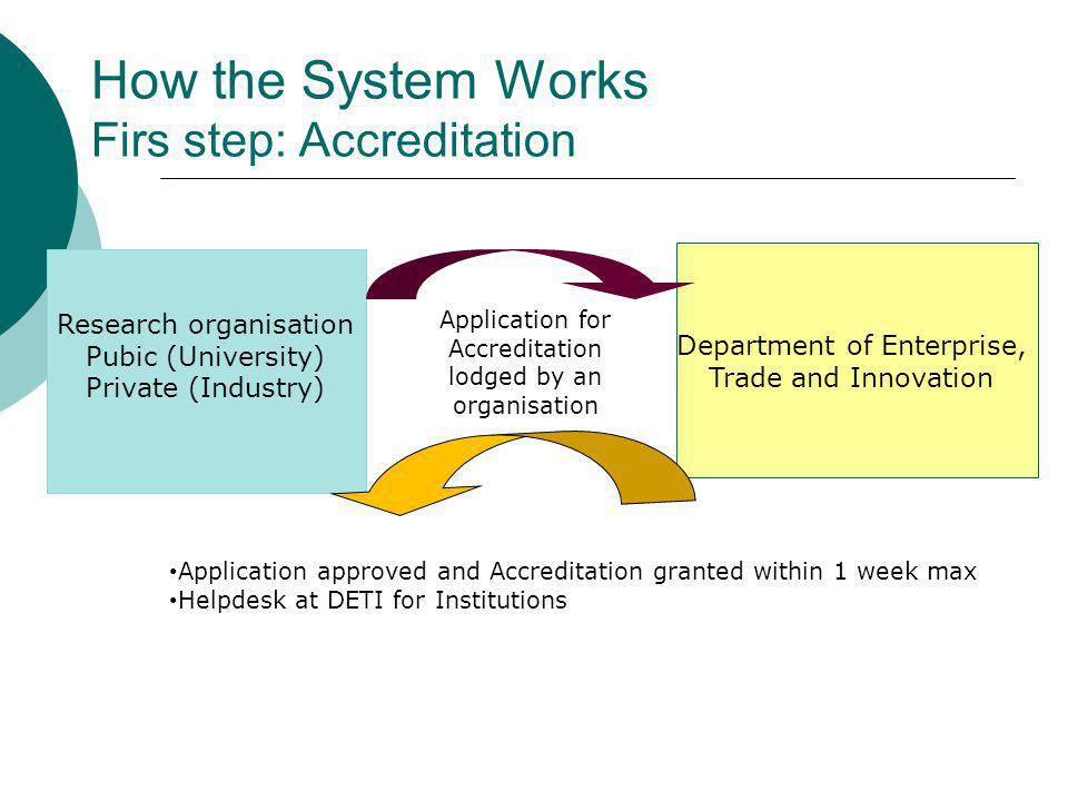 How the System Works Firs step: Accreditation Research organisation Pubic (University) Private (Industry) Department of Enterprise, Trade and Innovation Application for Accreditation lodged by an organisation Application approved and Accreditation granted within 1 week max Helpdesk at DETI for Institutions