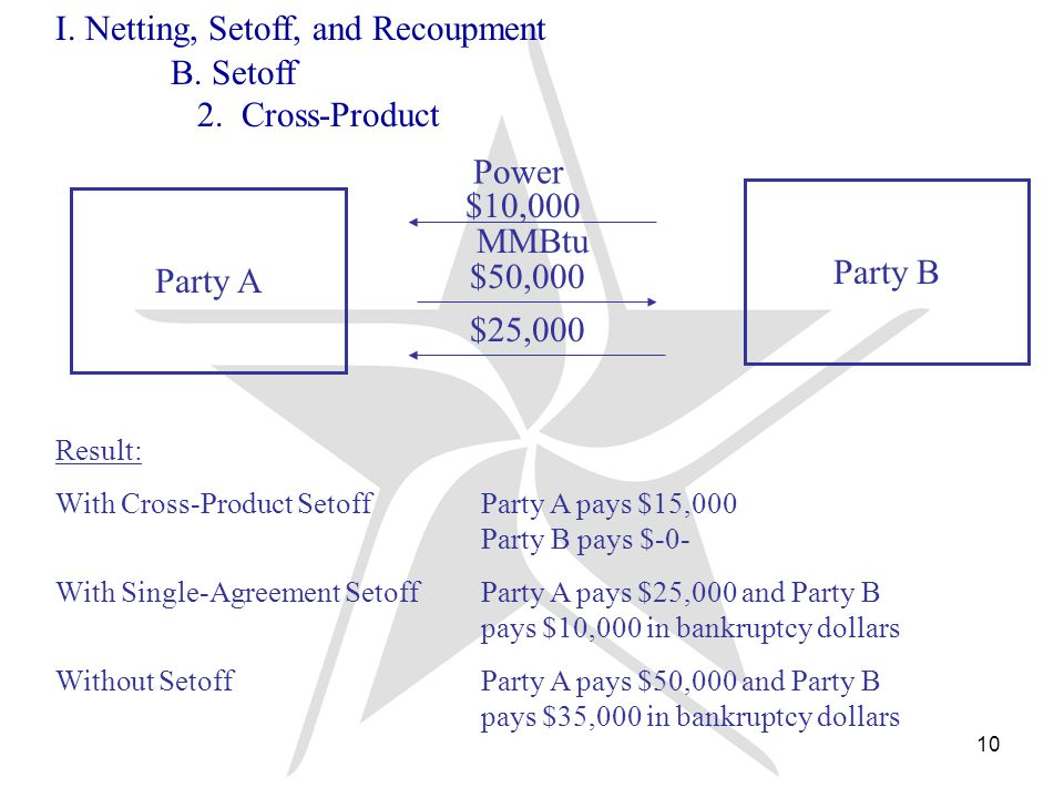 10 Party A Party B Power $10,000 MMBtu $50,000 Result: With Cross-Product SetoffParty A pays $15,000 Party B pays $-0- With Single-Agreement SetoffParty A pays $25,000 and Party B pays $10,000 in bankruptcy dollars Without SetoffParty A pays $50,000 and Party B pays $35,000 in bankruptcy dollars $25,000 I.