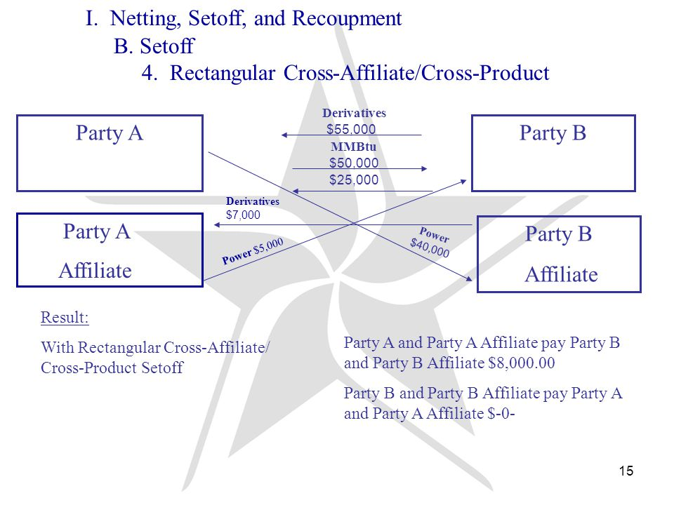 15 Derivatives MMBtu $50,000 $25,000 Party AParty B Affiliate $55,000 Power $40,000 Party A Affiliate Power $5,000 Derivatives $7,000 I.