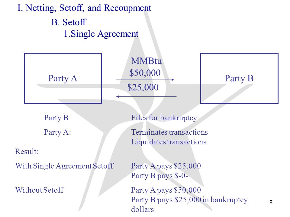 9 Party A Party B Power $10,000 MMBtu $50,000 Party B:Files for bankruptcy Party A:Terminates transactions Liquidates transactions $25,000 I.