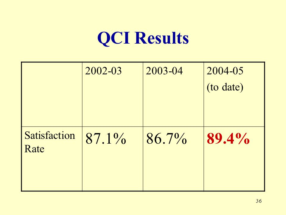 36 QCI Results (to date) Satisfaction Rate 87.1%86.7%89.4%