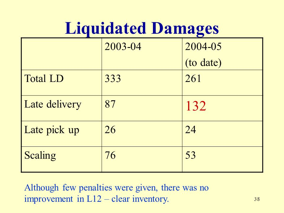 38 Liquidated Damages (to date) Total LD Late delivery Late pick up2624 Scaling7653 Although few penalties were given, there was no improvement in L12 – clear inventory.