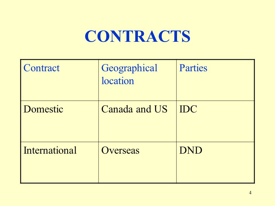 5 Domestic Moves 12,000 - 15, 000 moves per year –Department of National Defence: 75% –Royal Canadian Mounted Police: 12% –Public Works Government Services Canada / Central Removal System: 13% Average Shipment Weight: 9000 lbs 3 Service Providers