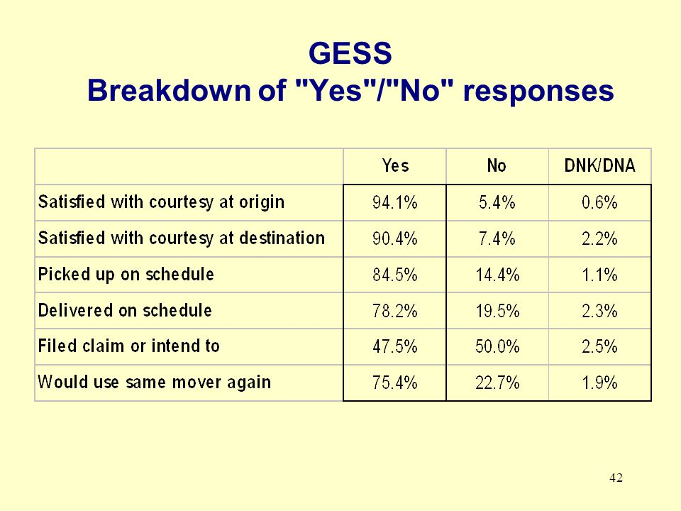 42 GESS Breakdown of Yes / No responses