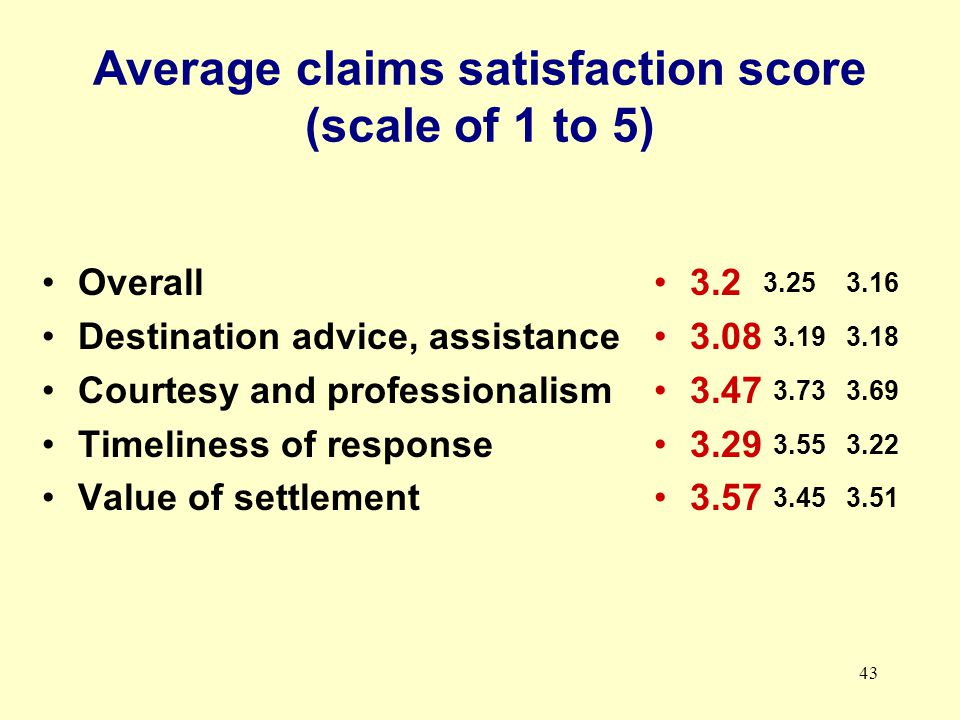 43 Average claims satisfaction score (scale of 1 to 5) Overall Destination advice, assistance Courtesy and professionalism Timeliness of response Value of settlement