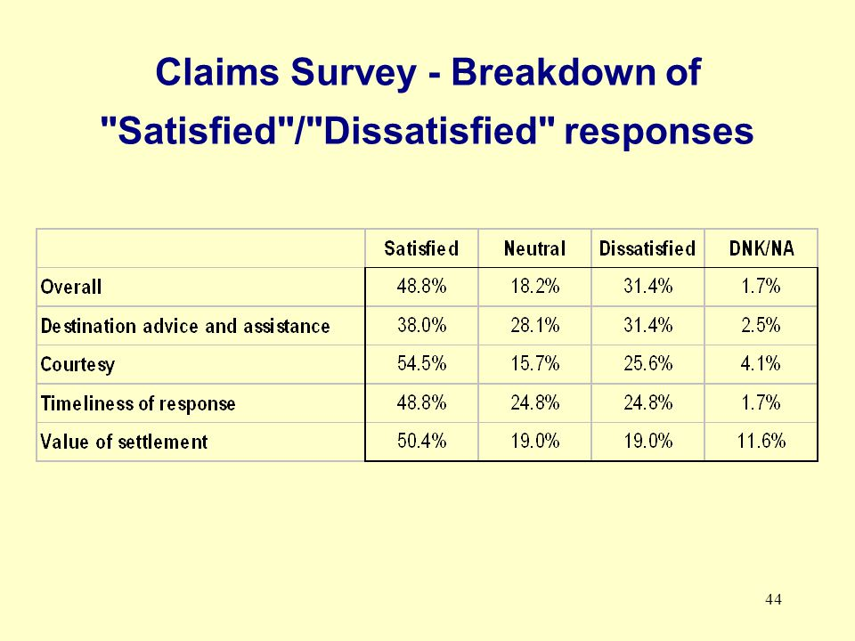 44 Claims Survey - Breakdown of Satisfied / Dissatisfied responses