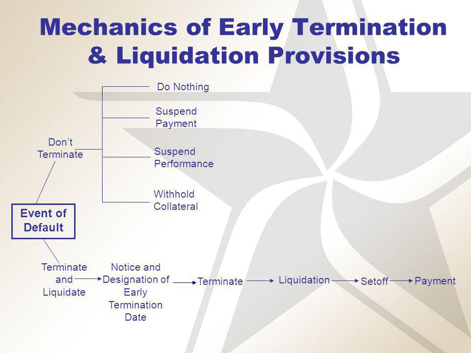 Mechanics of Early Termination & Liquidation Provisions Dont Terminate Event of Default Terminate and Liquidate Notice and Designation of Early Termination Date Terminate Liquidation Setoff Payment Do Nothing Suspend Payment Suspend Performance Withhold Collateral
