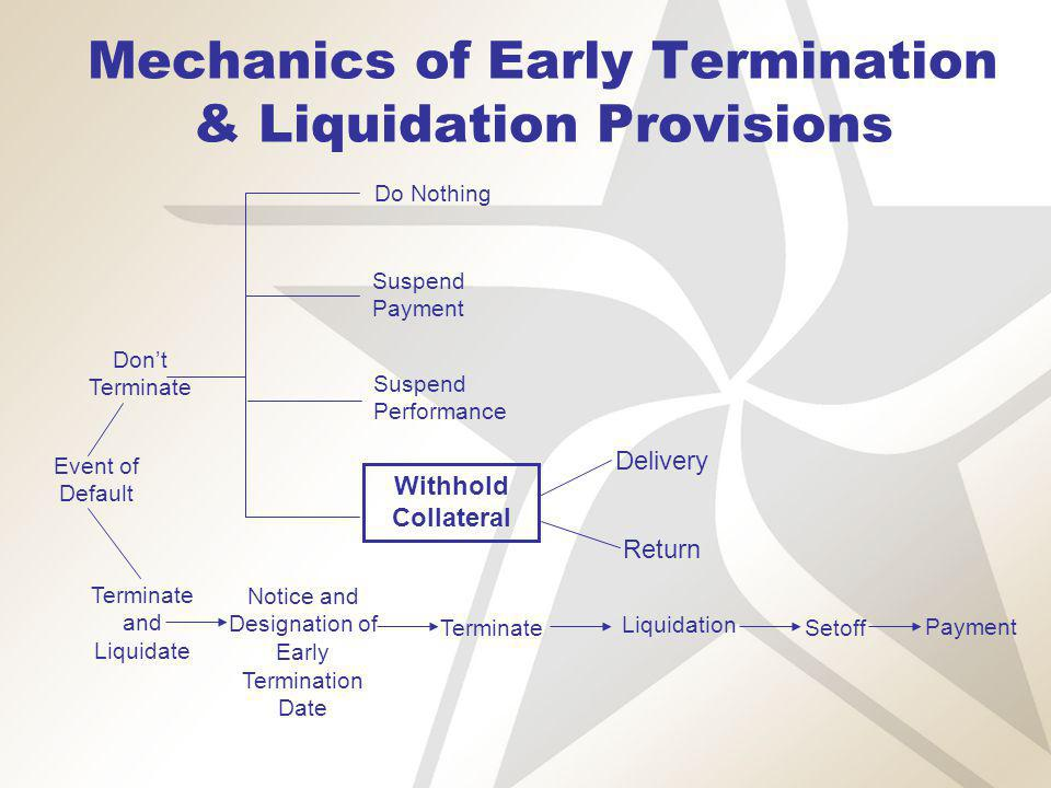 Mechanics of Early Termination & Liquidation Provisions Dont Terminate Terminate and Liquidate Notice and Designation of Early Termination Date Terminate Liquidation Setoff Payment Do Nothing Suspend Payment Suspend Performance Withhold Collateral Event of Default Delivery Return