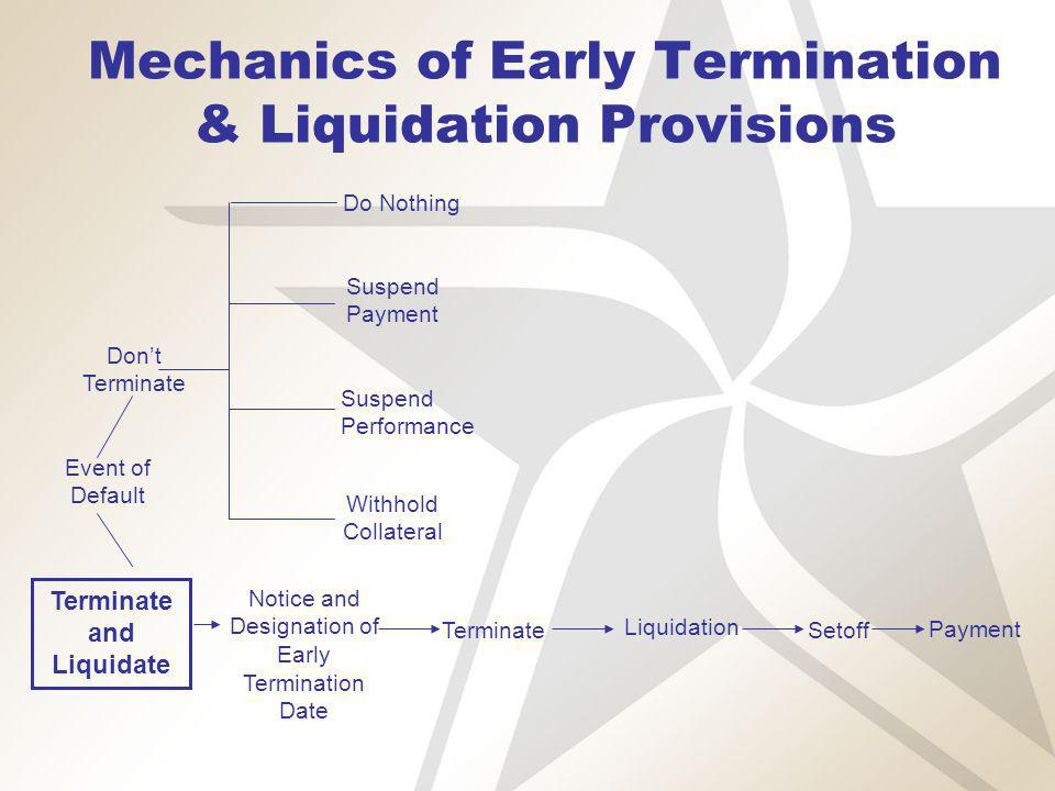 Mechanics of Early Termination & Liquidation Provisions Dont Terminate Terminate and Liquidate Notice and Designation of Early Termination Date Terminate Liquidation Setoff Payment Do Nothing Suspend Payment Suspend Performance Withhold Collateral Event of Default