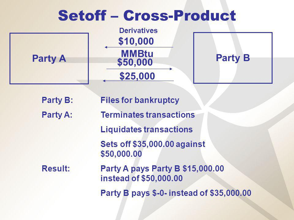 Setoff – Cross-Product Party A Party B Derivatives $10,000 MMBtu $50,000 Party B:Files for bankruptcy Party A:Terminates transactions Liquidates transactions Sets off $35,000.00 against $50,000.00 Result:Party A pays Party B $15,000.00 instead of $50,000.00 Party B pays $-0- instead of $35,000.00 $25,000