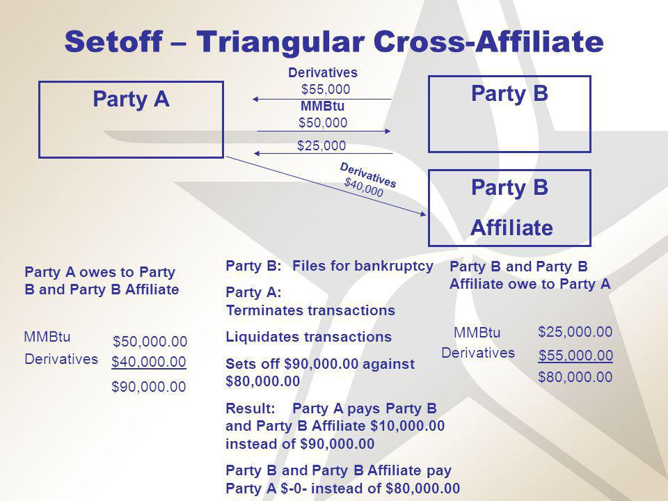 Setoff – Triangular Cross-Affiliate Derivatives MMBtu $50,000 $25,000 Party B:Files for bankruptcy Party A: Terminates transactions Liquidates transactions Sets off $90,000.00 against $80,000.00 Result:Party A pays Party B and Party B Affiliate $10,000.00 instead of $90,000.00 Party B and Party B Affiliate pay Party A $-0- instead of $80,000.00 Party A Party B Affiliate $55,000 Derivatives $40,000 Party B and Party B Affiliate owe to Party A Party A owes to Party B and Party B Affiliate MMBtu $50,000.00 Derivatives $40,000.00 $90,000.00 MMBtu $25,000.00 Derivatives $55,000.00 $80,000.00