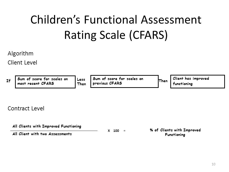 10 Childrens Functional Assessment Rating Scale (CFARS) Algorithm Client Level Contract Level If Sum of score for scales on most recent CFARS Sum of score for scales on previous CFARS Less Than Client has improved functioning Then All Client with two Assessments All Clients with Improved Functioning X 100 = % of Clients with Improved Functioning
