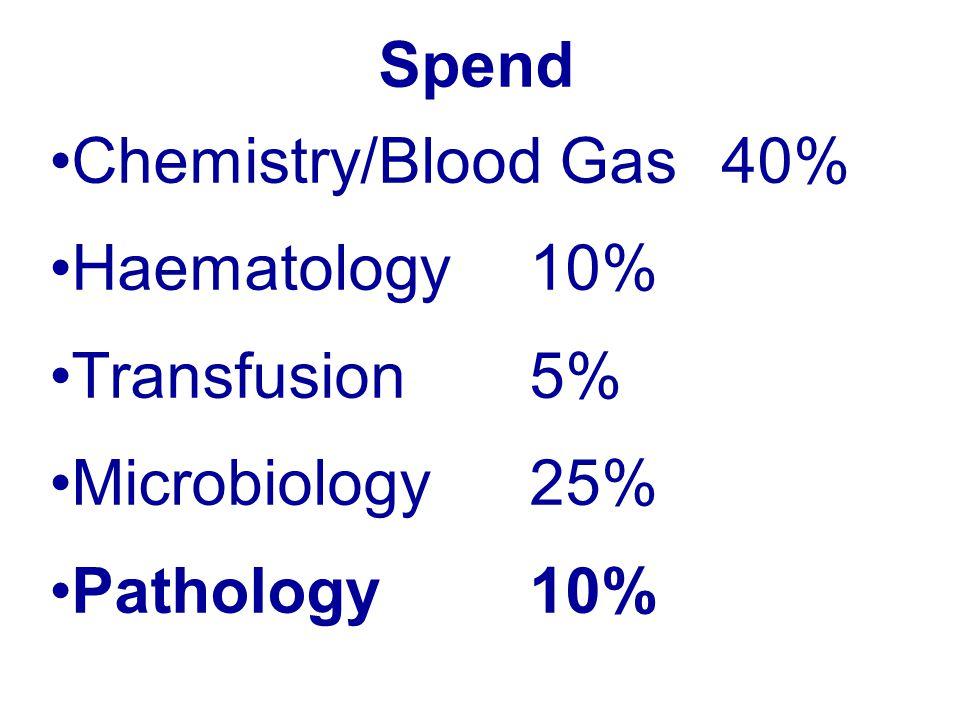 Spend Chemistry/Blood Gas40% Haematology10% Transfusion5% Microbiology25% Pathology10%