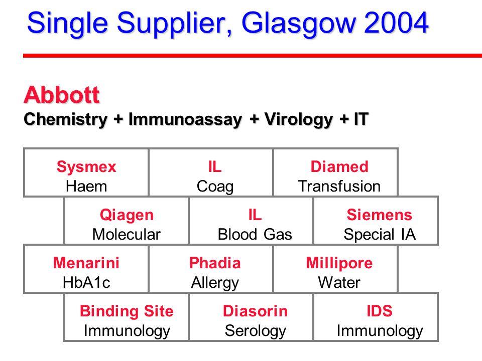 Single Supplier, Glasgow 2004 Abbott Chemistry + Immunoassay + Virology + IT Sysmex Haem IL Coag Diamed Transfusion Qiagen Molecular IL Blood Gas Siem
