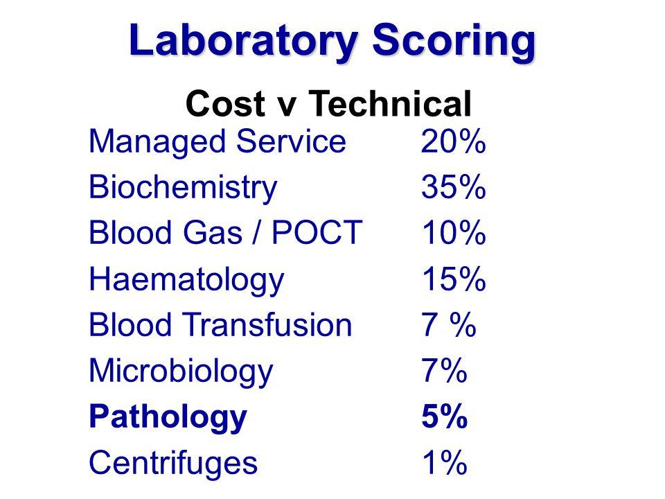 Laboratory Scoring Cost v Technical Managed Service20% Biochemistry35% Blood Gas / POCT10% Haematology15% Blood Transfusion7 % Microbiology7% Patholog