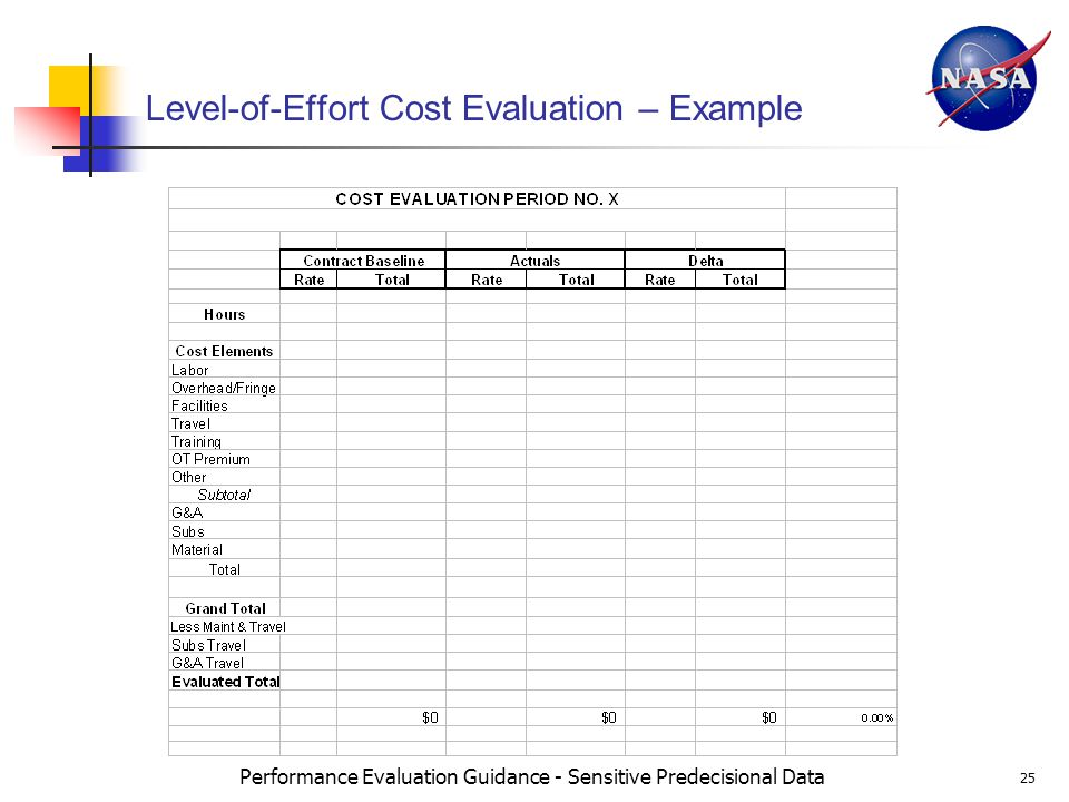 Performance Evaluation Guidance - Sensitive Predecisional Data 25 Level-of-Effort Cost Evaluation – Example