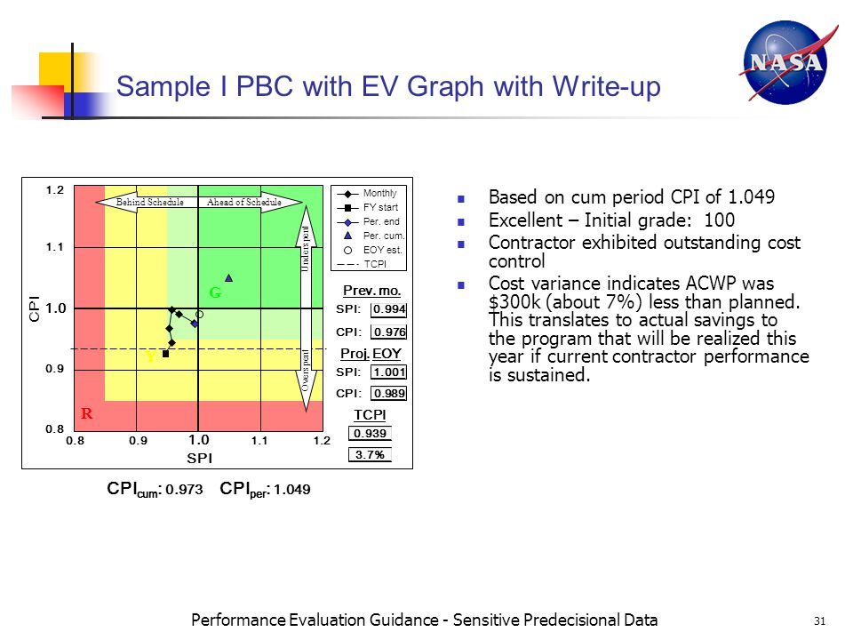 Performance Evaluation Guidance - Sensitive Predecisional Data 31 Sample I PBC with EV Graph with Write-up Based on cum period CPI of 1.049 Excellent – Initial grade: 100 Contractor exhibited outstanding cost control Cost variance indicates ACWP was $300k (about 7%) less than planned.