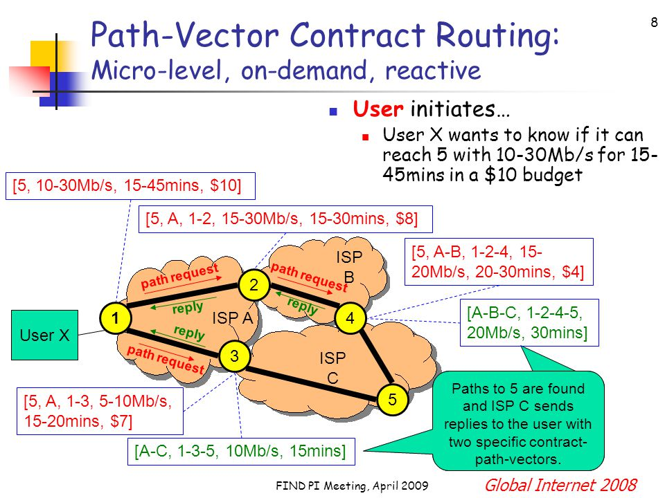FIND PI Meeting, April 2009 9 Path-Vector Contract Routing: Micro-level, on-demand, reactive Provider initiates… ISP C wants to advertise availability of a short-term contract link User X 2 3 5 ISP A ISP C ISP B 14 [C, 5-4, 30Mb/s, 45mins, $9] [C-B, 5-4-2, 20Mb/s, 45mins, $6+$5] [C-B-A, 5-4-2-1, 20Mb/s, 30mins, $7.3+$3] [C, 5-3, 10Mb/s, 30mins, $5] [C-A, 5-3-1, 5Mb/s, 15mins, $1.25+$1.2] path announcement path announcement path announcement Global Internet 2008