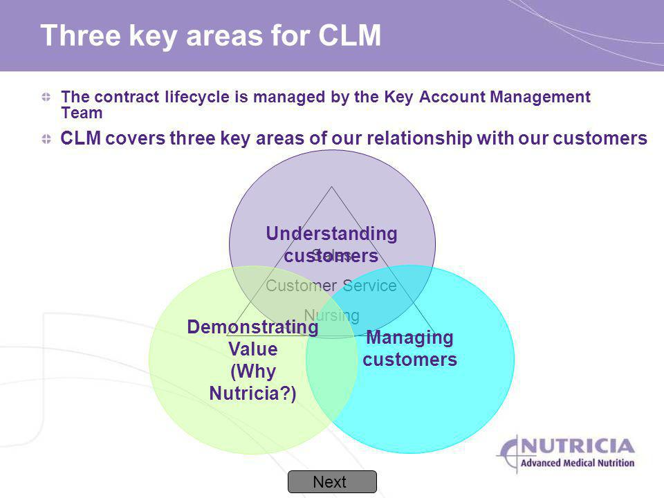 Three key areas for CLM The contract lifecycle is managed by the Key Account Management Team Sales Customer Service Nursing Understanding customers Ma