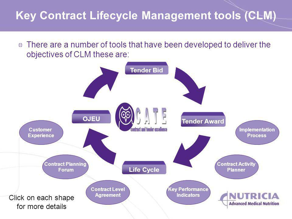 There are a number of tools that have been developed to deliver the objectives of CLM these are: Key Contract Lifecycle Management tools (CLM) Tender