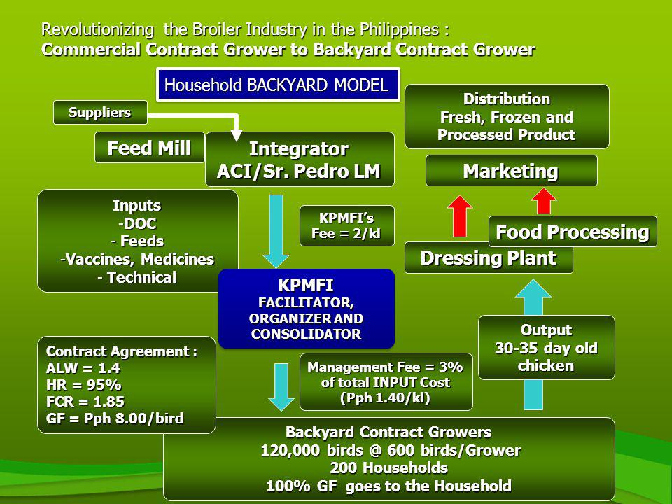 Revolutionizing the Broiler Industry in the Philippines : Commercial Contract Grower to Backyard Contract Grower Backyard Contract Growers 120,000 bir