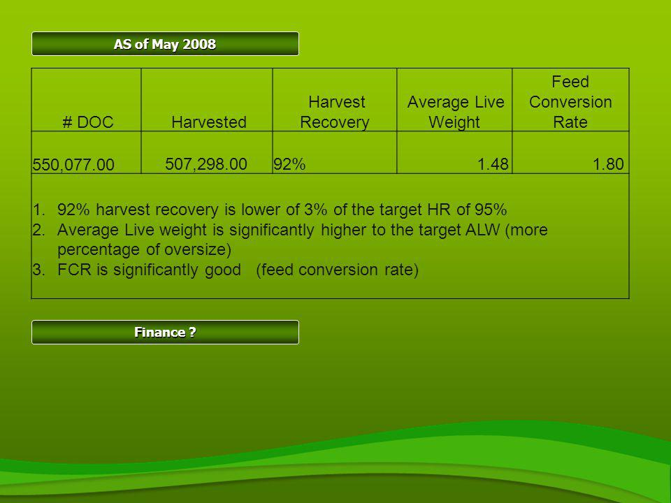 # DOC Harvested Harvest Recovery Average Live Weight Feed Conversion Rate 550,077.00 507,298.0092% 1.48 1.80 1.92% harvest recovery is lower of 3% of