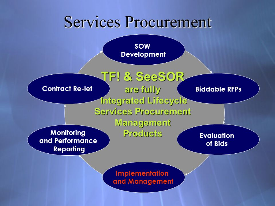 Services Procurement SOW Development Biddable RFPs Evaluation of Bids Implementation and Management Monitoring and Performance Reporting Contract Re-l