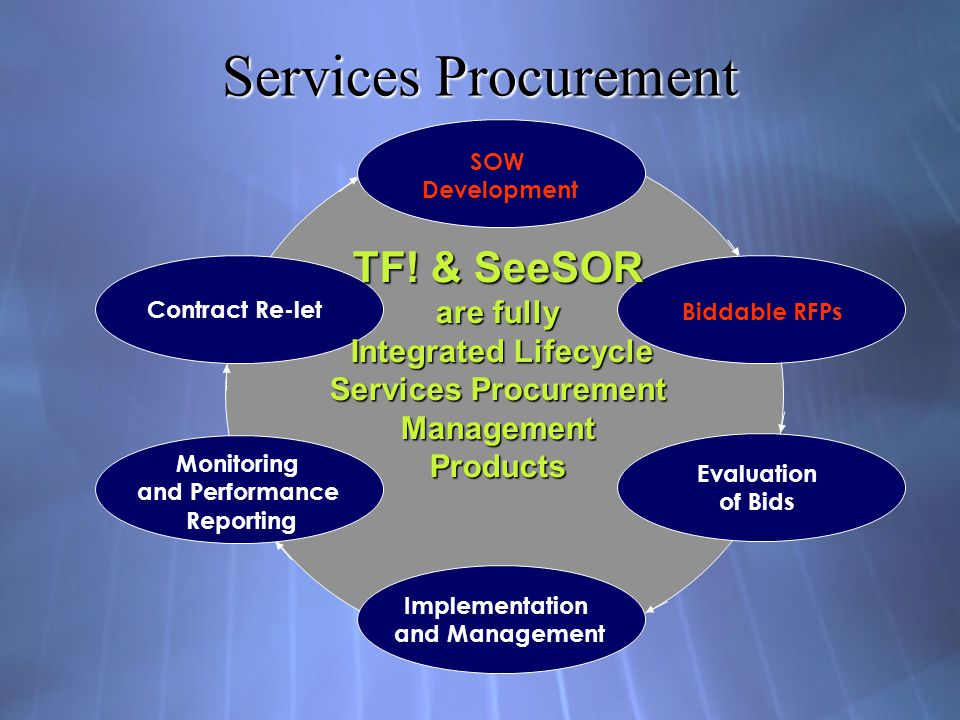 Tabular Format (TF!) Very Disciplined and Structured Approach to Contracting for Services Rigorous Definition of Required Service Rigorous Definition of Required Service Disciplined & Timely Assessment of Responses Disciplined & Timely Assessment of Responses Foundation for Contract & Relationship Management Foundation for Contract & Relationship Management