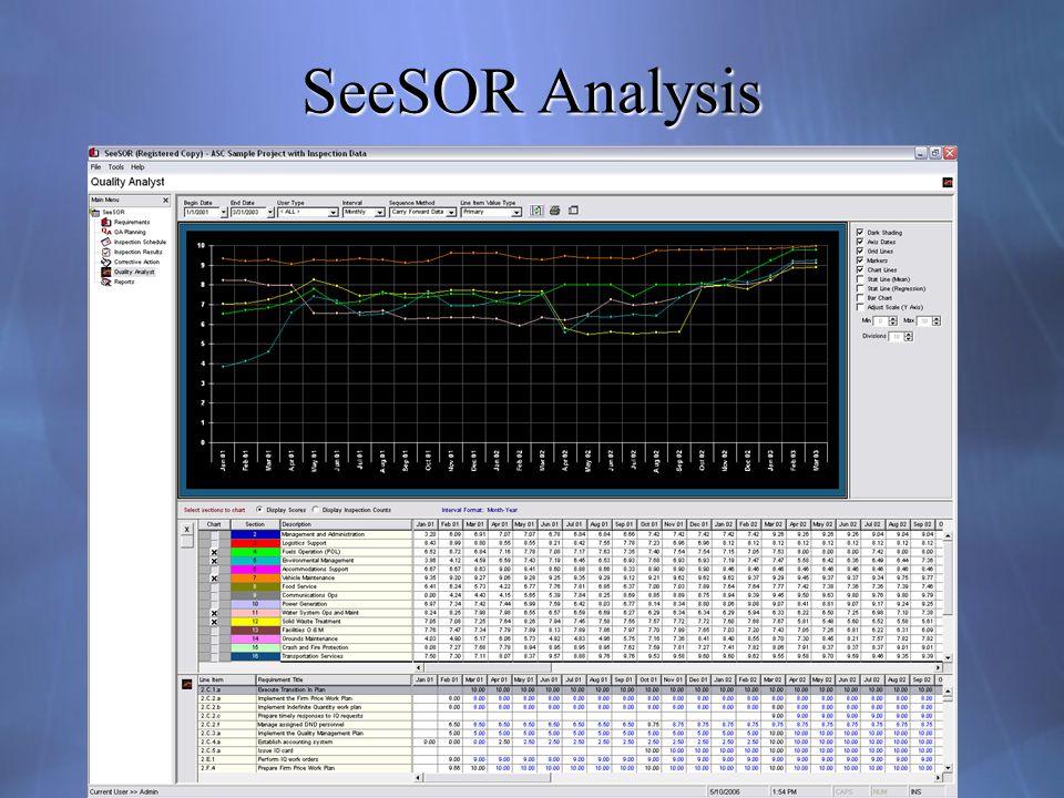 SeeSOR Analysis