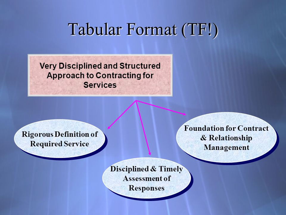 Tabular Format (TF!) Very Disciplined and Structured Approach to Contracting for Services Rigorous Definition of Required Service Rigorous Definition