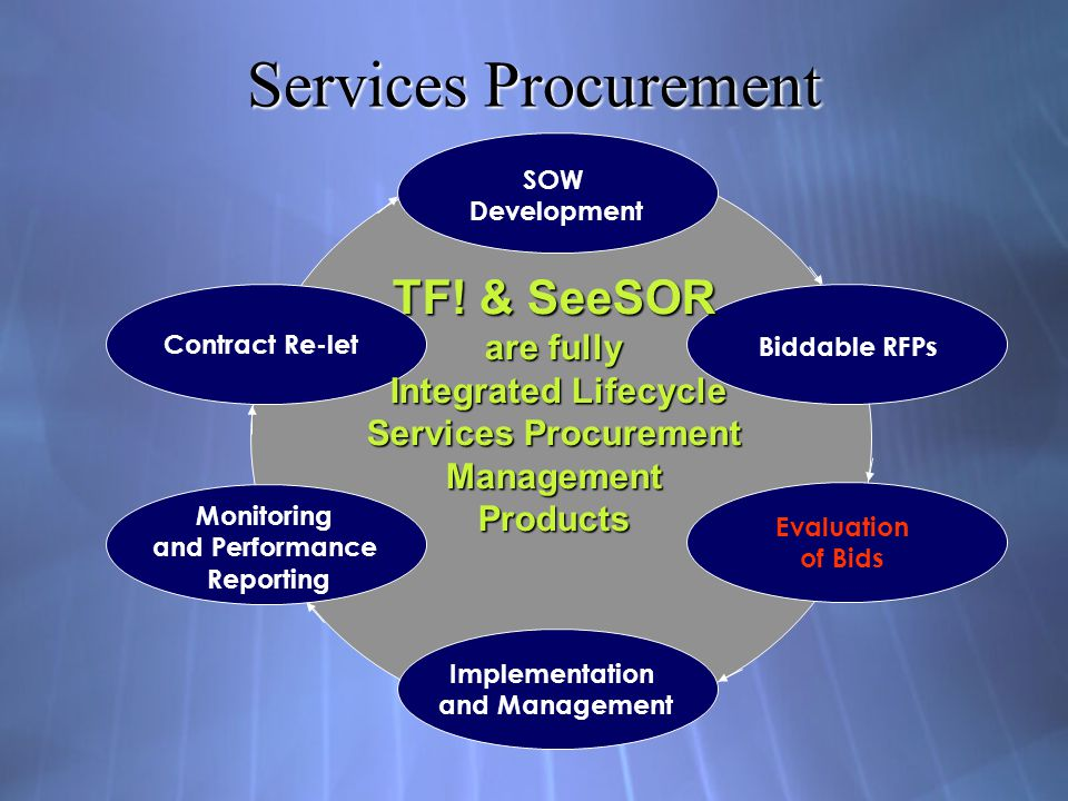 Lifecycle Contracting with PBSC (Performance-based Service Contract) Independent Event Contracting Each contract tendering, amendment or additional work requirement is treated independently.