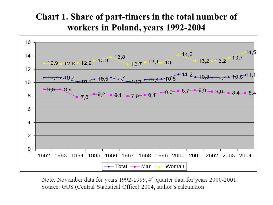 Chart 1. Share of part-timers in the total number of workers in Poland, years 1992-2004 Note: November data for years 1992-1999, 4 th quarter data for