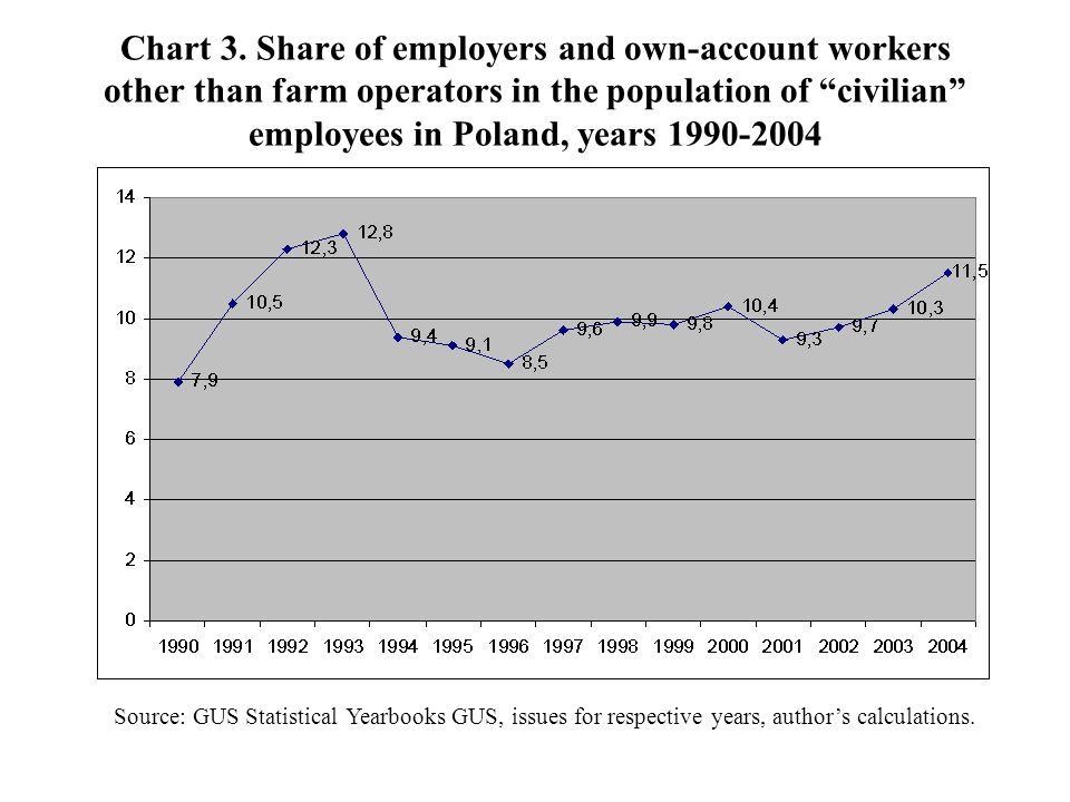 Chart 3. Share of employers and own-account workers other than farm operators in the population of civilian employees in Poland, years 1990-2004 Sourc