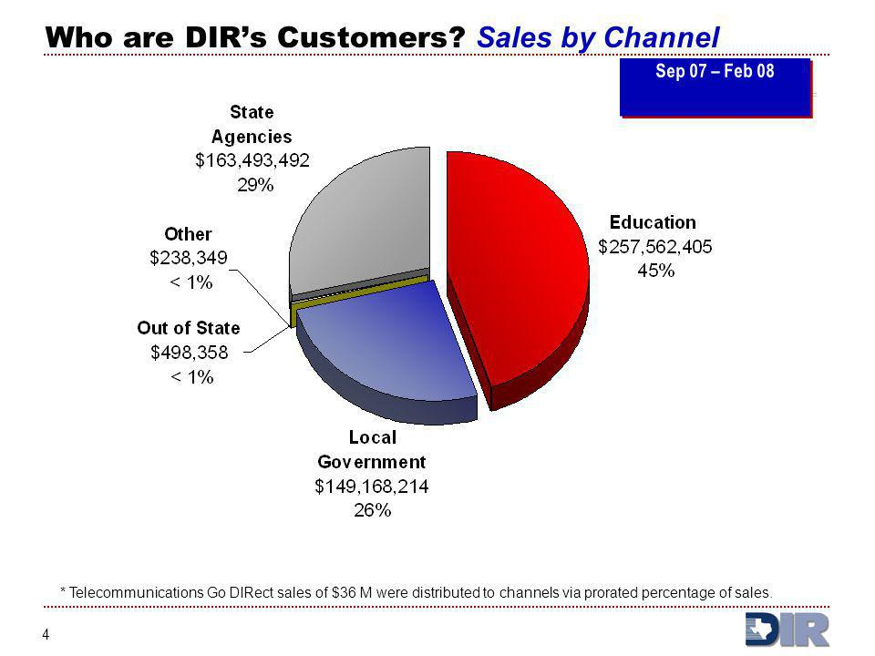 5 What Does DIR Sell? SALES BY COMMODITY TYPE: Sep 07 – Feb 08