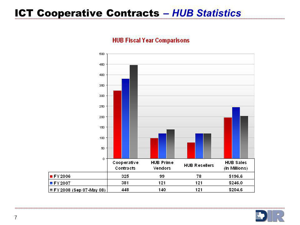 8 ICT Cooperative Contracts – Cost Savings/Avoidance DIR CUSTOMERS/TAXPAYERS Savings calculated as difference between DIR price and price available in other states and from other cooperative contracting programs Additional value (soft costs) not included in calculation Time/salary savings associated with streamlined procurement process Additional services or benefits such as free training Improved performance standards and accountability requirements ICT Cooperative Contract Cost Savings/Avoidance Sep 07 – Feb 08