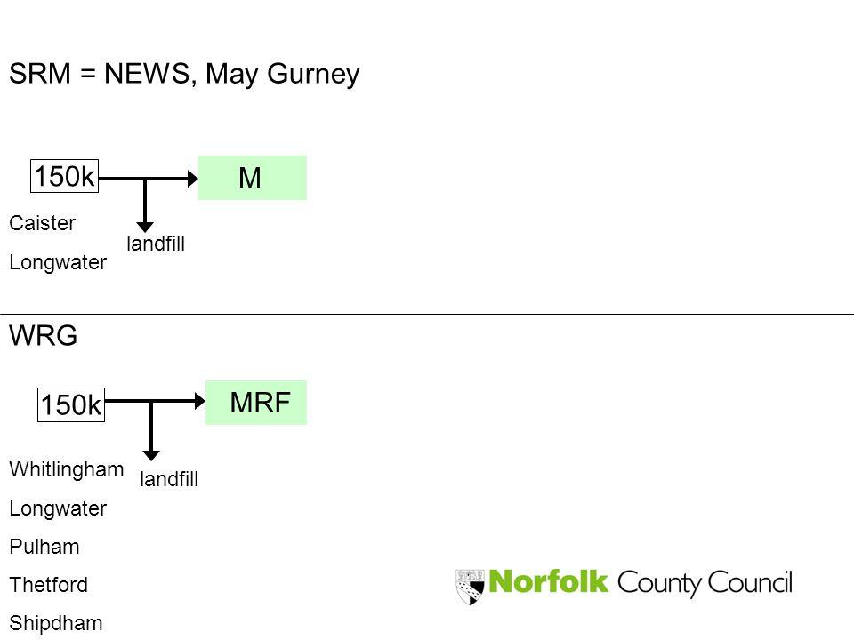 150k WRG SRM = NEWS, May Gurney Caister Longwater Whitlingham Longwater Pulham Thetford Shipdham landfill M MRF