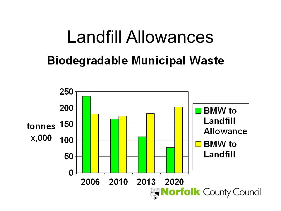 Landfill Allowances