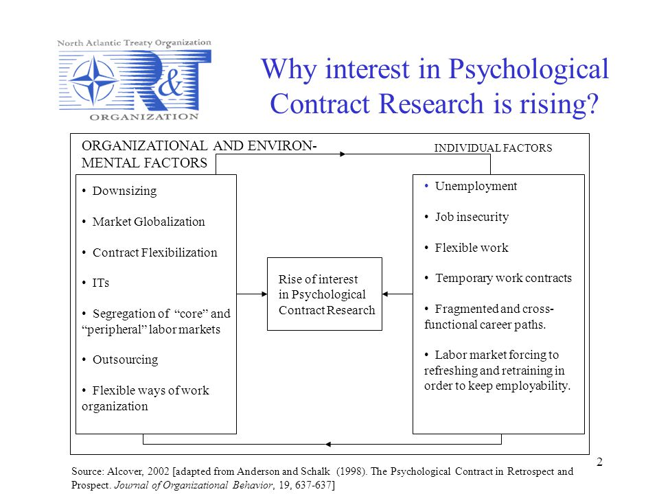 2 Why interest in Psychological Contract Research is rising? ORGANIZATIONAL AND ENVIRON- MENTAL FACTORS INDIVIDUAL FACTORS Downsizing Market Globaliza