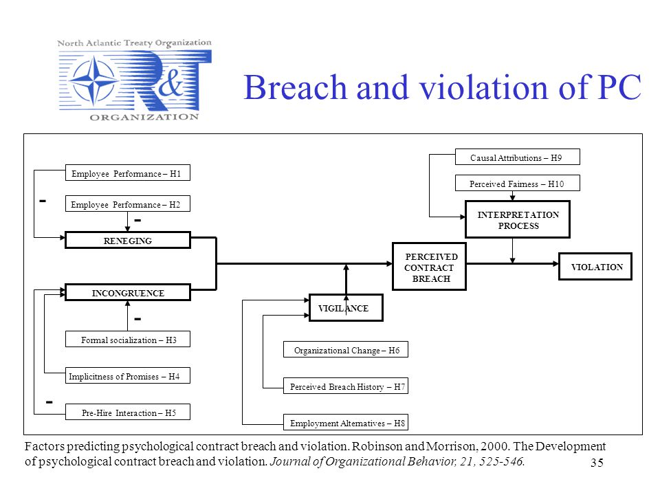 35 Breach and violation of PC Factors predicting psychological contract breach and violation. Robinson and Morrison, 2000. The Development of psycholo