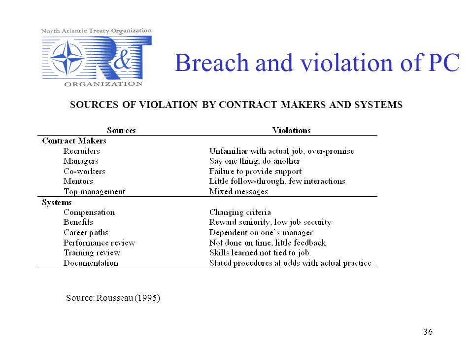 36 Breach and violation of PC SOURCES OF VIOLATION BY CONTRACT MAKERS AND SYSTEMS Source: Rousseau (1995)