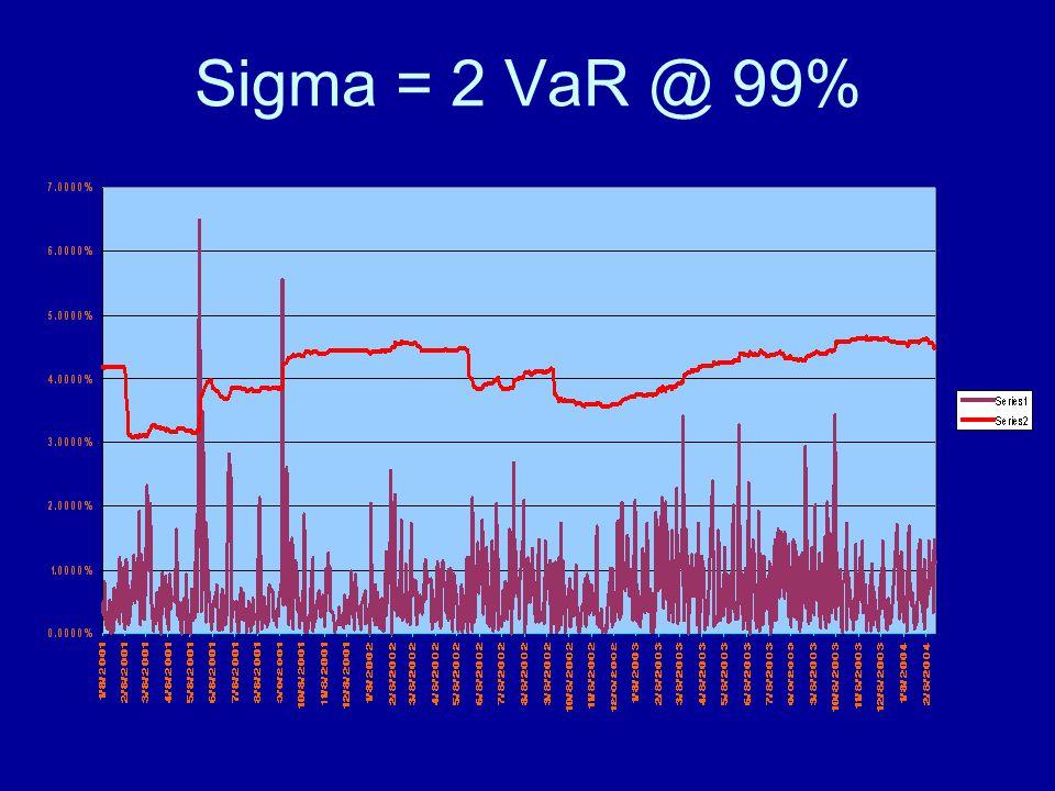 Sigma = 2 VaR @ 99%