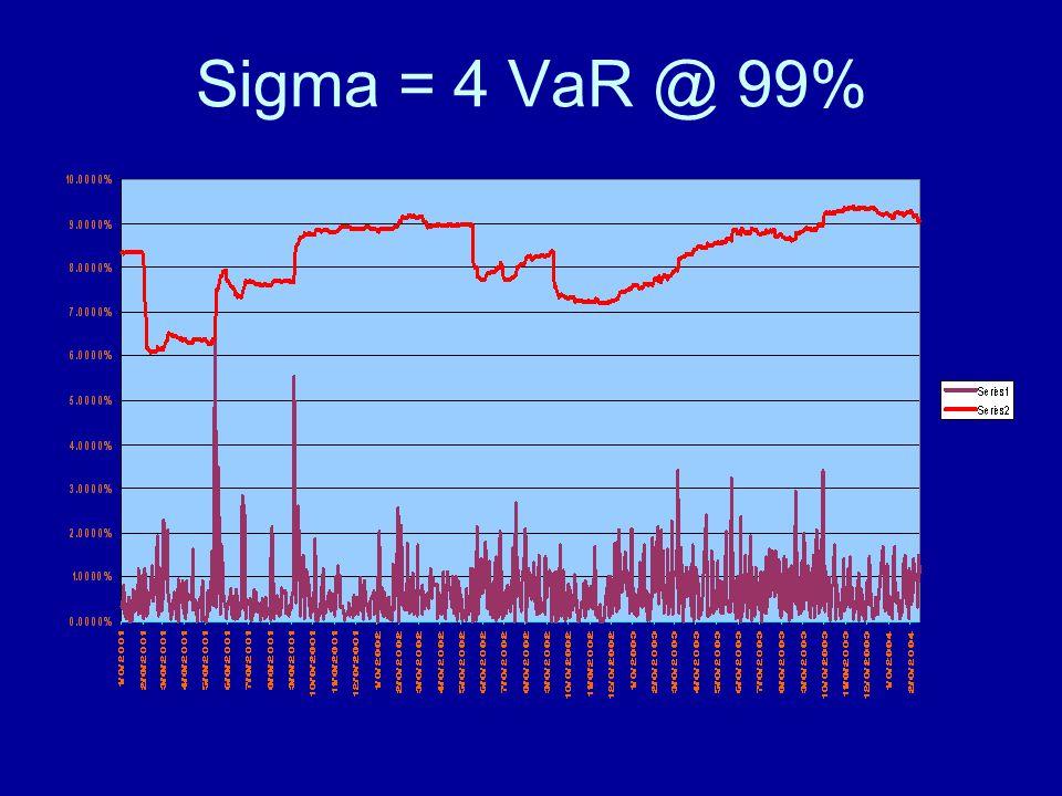 Sigma = 4 VaR @ 99%