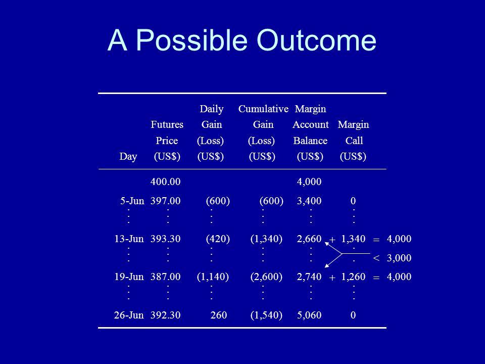 A Possible Outcome DailyCumulativeMargin FuturesGain AccountMargin Price(Loss) BalanceCall Day(US$) 400.004,000 5-Jun397.00(600) 3,4000..................