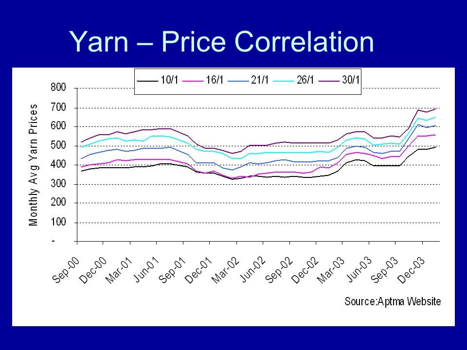 Yarn – Price Correlation