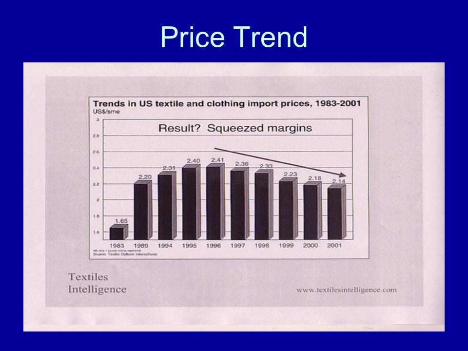 Price Trend