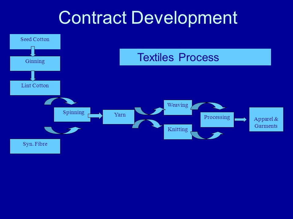 Contract Development Syn.