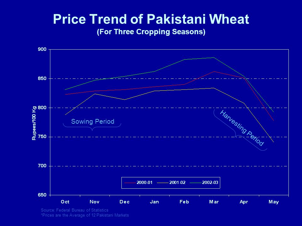 Price Trend of Pakistani Wheat (For Three Cropping Seasons) Sowing Period Harvesting Period Source: Federal Bureau of Statistics *Prices are the Average of 12 Pakistani Markets